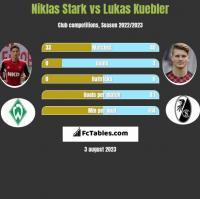 Niklas Stark vs Lukas Kuebler h2h player stats