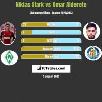 Niklas Stark vs Omar Alderete h2h player stats