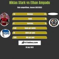 Niklas Stark vs Ethan Ampadu h2h player stats