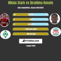 Niklas Stark vs Ibrahima Konate h2h player stats