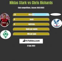 Niklas Stark vs Chris Richards h2h player stats