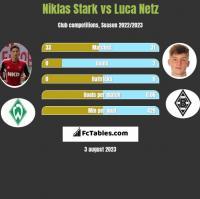 Niklas Stark vs Luca Netz h2h player stats