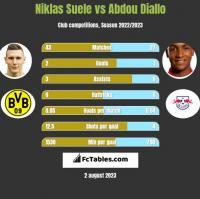 Niklas Suele vs Abdou Diallo h2h player stats