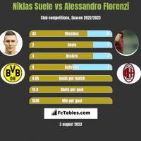 Niklas Suele vs Alessandro Florenzi h2h player stats