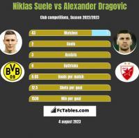 Niklas Suele vs Alexander Dragovic h2h player stats
