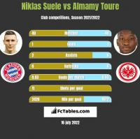 Niklas Suele vs Almamy Toure h2h player stats