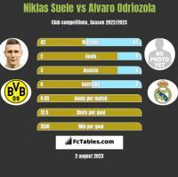 Niklas Suele vs Alvaro Odriozola h2h player stats