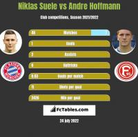 Niklas Suele vs Andre Hoffmann h2h player stats