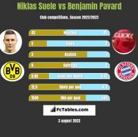 Niklas Suele vs Benjamin Pavard h2h player stats