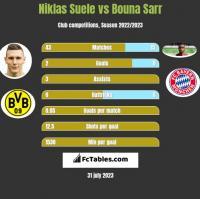 Niklas Suele vs Bouna Sarr h2h player stats