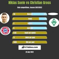 Niklas Suele vs Christian Gross h2h player stats