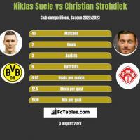 Niklas Suele vs Christian Strohdiek h2h player stats