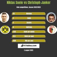 Niklas Suele vs Christoph Janker h2h player stats