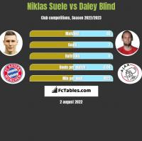 Niklas Suele vs Daley Blind h2h player stats