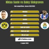 Niklas Suele vs Daley Sinkgraven h2h player stats