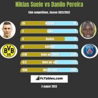 Niklas Suele vs Danilo Pereira h2h player stats