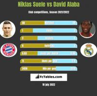 Niklas Suele vs David Alaba h2h player stats