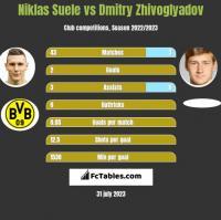 Niklas Suele vs Dmitry Zhivoglyadov h2h player stats