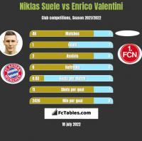 Niklas Suele vs Enrico Valentini h2h player stats