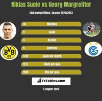Niklas Suele vs Georg Margreitter h2h player stats