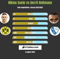 Niklas Suele vs Gerrit Holtmann h2h player stats