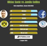 Niklas Suele vs Jamilu Collins h2h player stats