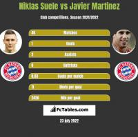 Niklas Suele vs Javier Martinez h2h player stats