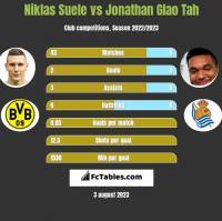 Niklas Suele vs Jonathan Glao Tah h2h player stats