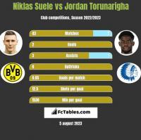 Niklas Suele vs Jordan Torunarigha h2h player stats