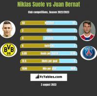 Niklas Suele vs Juan Bernat h2h player stats