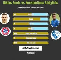 Niklas Suele vs Konstantinos Stafylidis h2h player stats