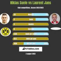 Niklas Suele vs Laurent Jans h2h player stats