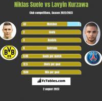 Niklas Suele vs Lavyin Kurzawa h2h player stats