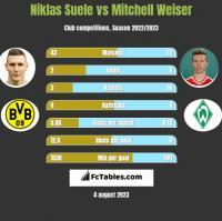 Niklas Suele vs Mitchell Weiser h2h player stats