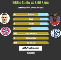 Niklas Suele vs Salif Sane h2h player stats