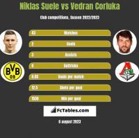 Niklas Suele vs Vedran Corluka h2h player stats