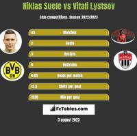Niklas Suele vs Vitali Lystsov h2h player stats