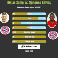 Niklas Suele vs Alphonso Davies h2h player stats