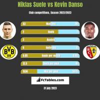 Niklas Suele vs Kevin Danso h2h player stats