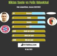 Niklas Suele vs Felix Uduokhai h2h player stats