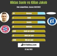 Niklas Suele vs Kilian Jakob h2h player stats