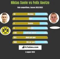 Niklas Suele vs Felix Goetze h2h player stats