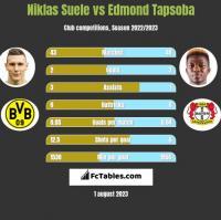 Niklas Suele vs Edmond Tapsoba h2h player stats