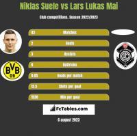 Niklas Suele vs Lars Lukas Mai h2h player stats