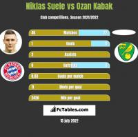 Niklas Suele vs Ozan Kabak h2h player stats