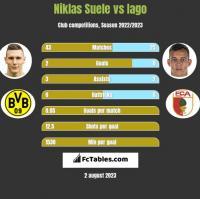 Niklas Suele vs Iago h2h player stats