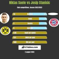 Niklas Suele vs Josip Stanisic h2h player stats