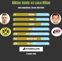 Niklas Suele vs Luca Kilian h2h player stats