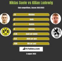 Niklas Suele vs Kilian Ludewig h2h player stats