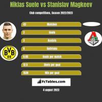 Niklas Suele vs Stanislav Magkeev h2h player stats